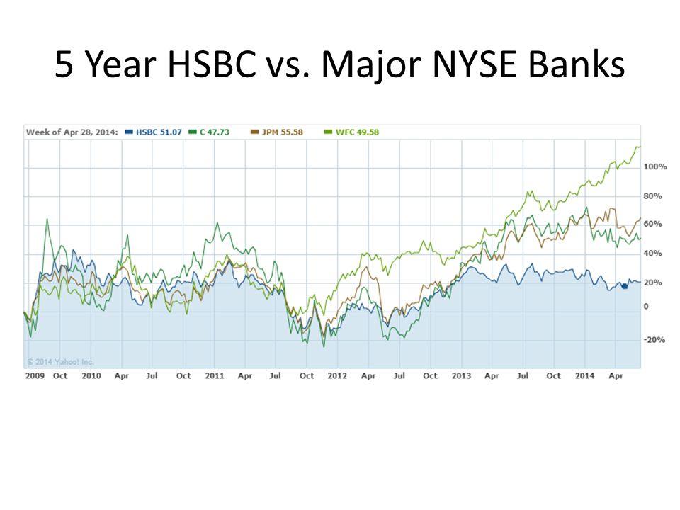 5 Year HSBC vs. Major NYSE Banks