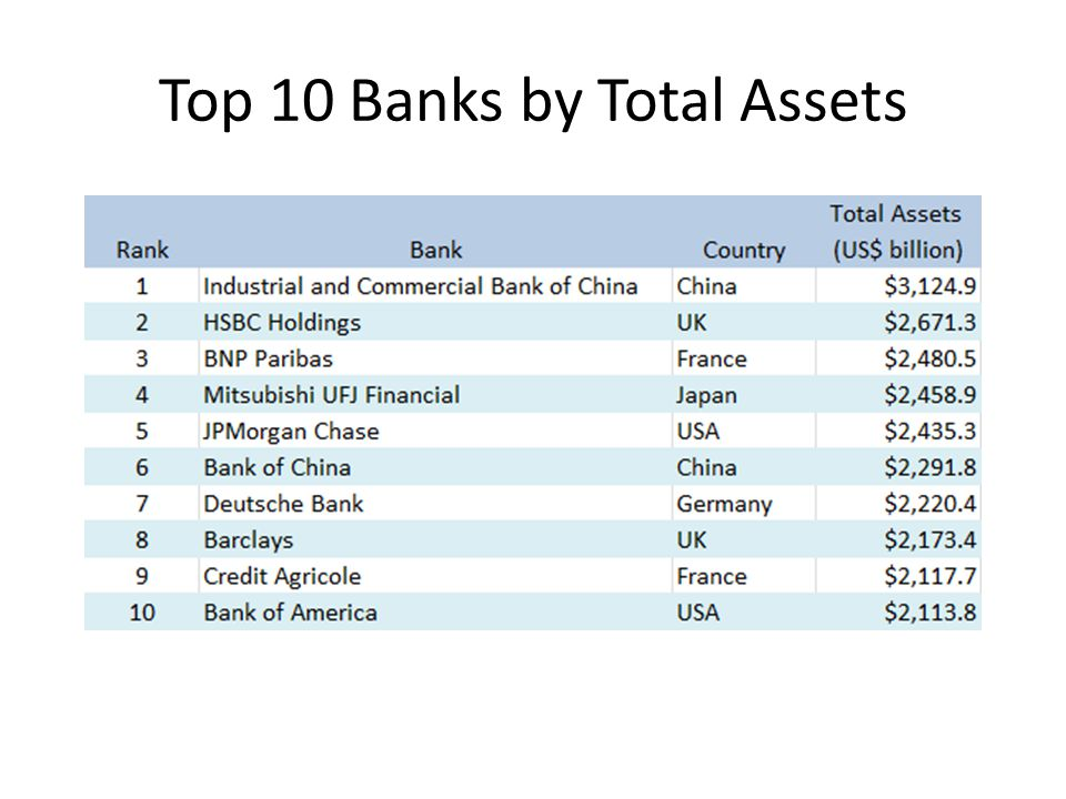 Top 10 Banks by Total Assets