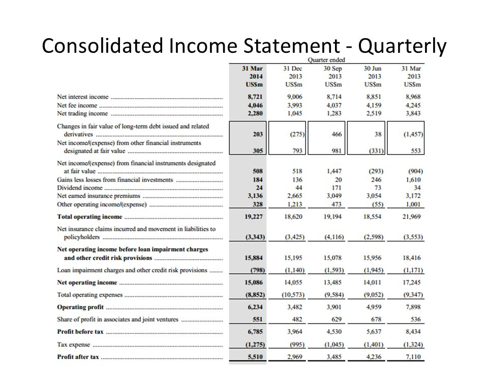 Consolidated Income Statement - Quarterly