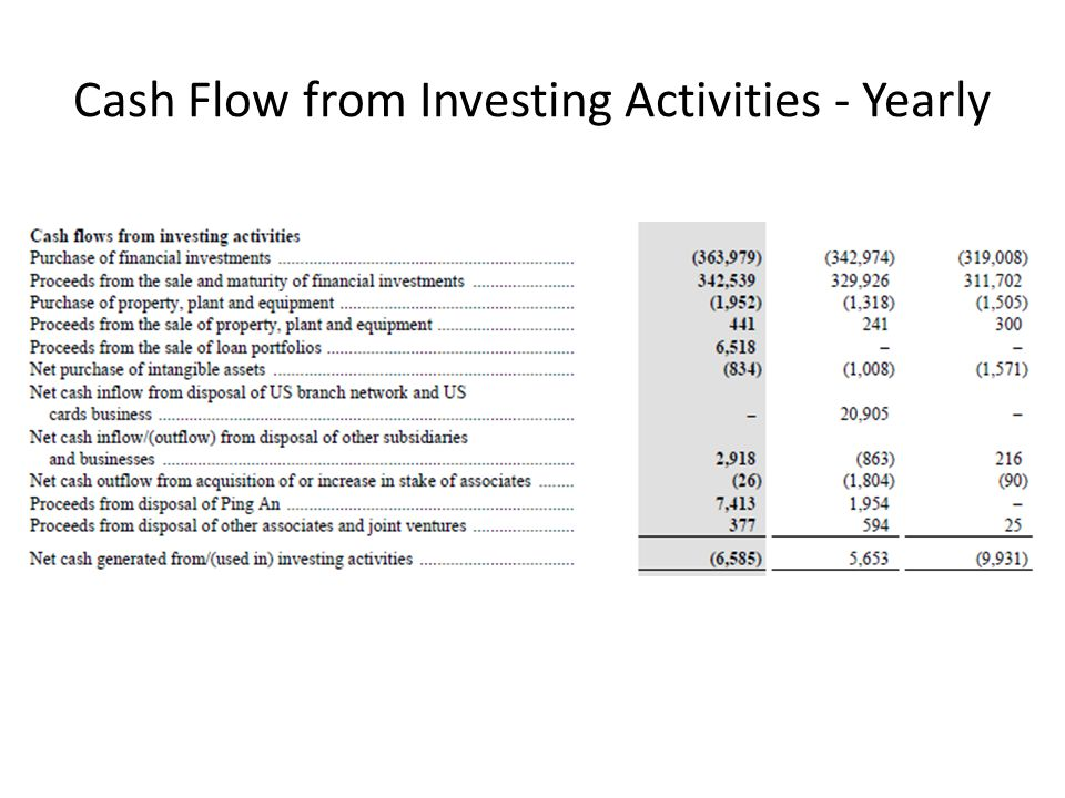 Cash Flow from Investing Activities - Yearly