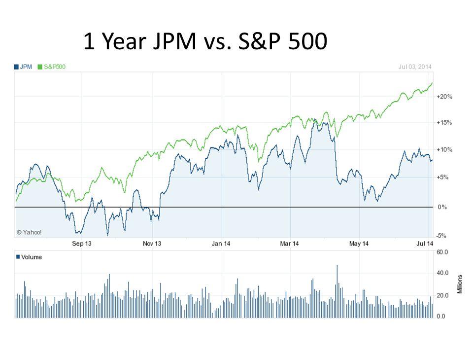 1 Year JPM vs. S&P 500