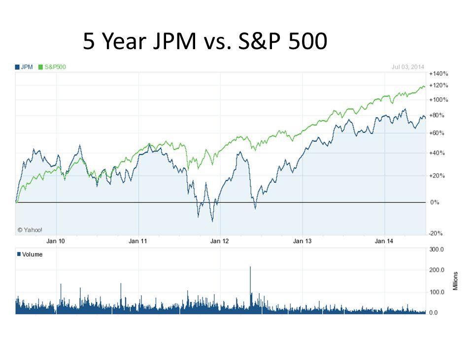 5 Year JPM vs. S&P 500