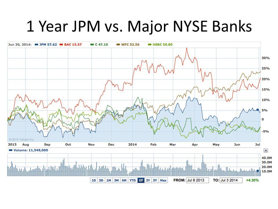 1 Year JPM vs. Major NYSE Banks