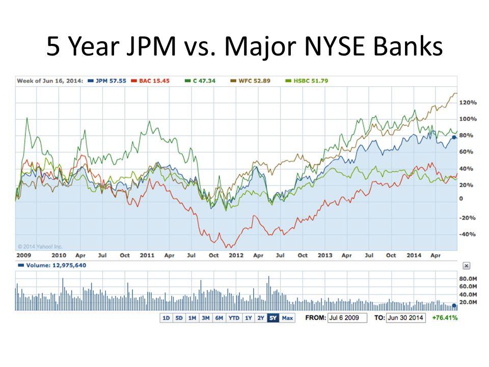 5 Year JPM vs. Major NYSE Banks
