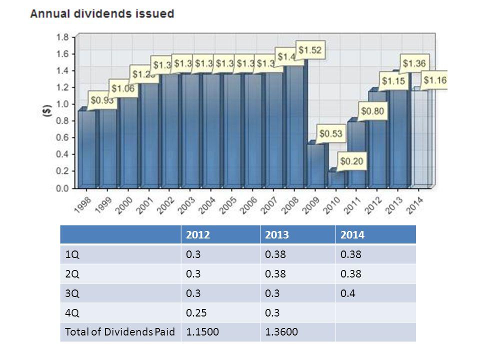 2012 2013 2014 1Q 0.3 0.38 2Q 3Q 0.4 4Q 0.25 Total of Dividends Paid 1.1500 1.3600