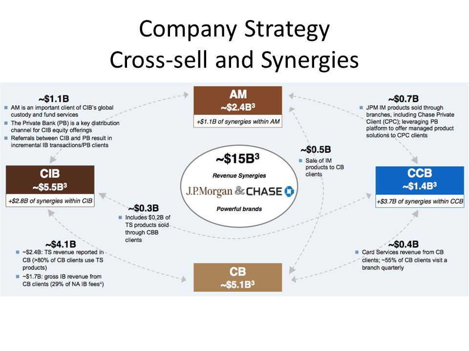 Company Strategy Cross-sell and Synergies
