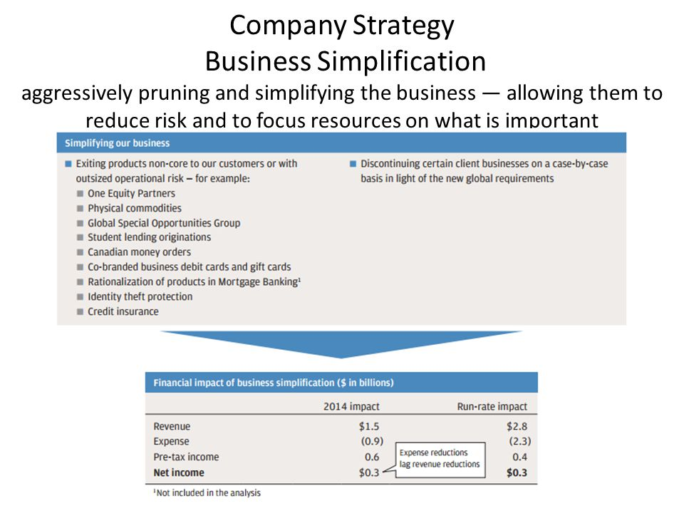 Company Strategy Business Simplification aggressively pruning and simplifying the business — allowing them to reduce risk and to focus resources on what is important