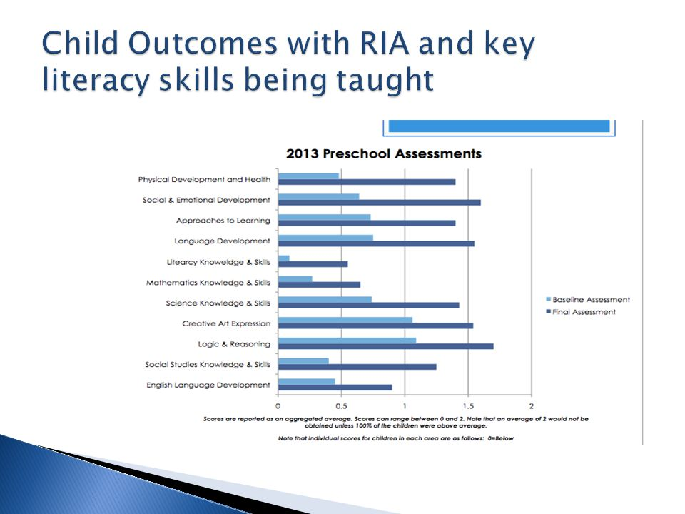 Child Outcomes with RIA and key literacy skills being taught
