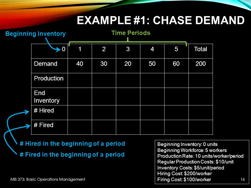 Example #1: Chase demand