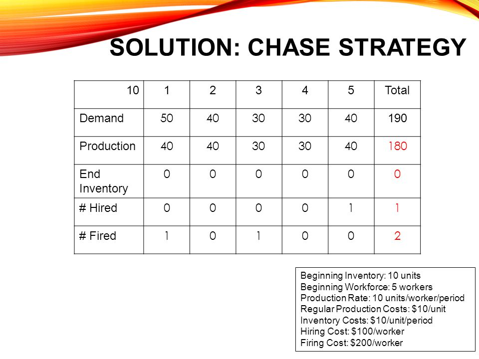 Solution: chase strategy