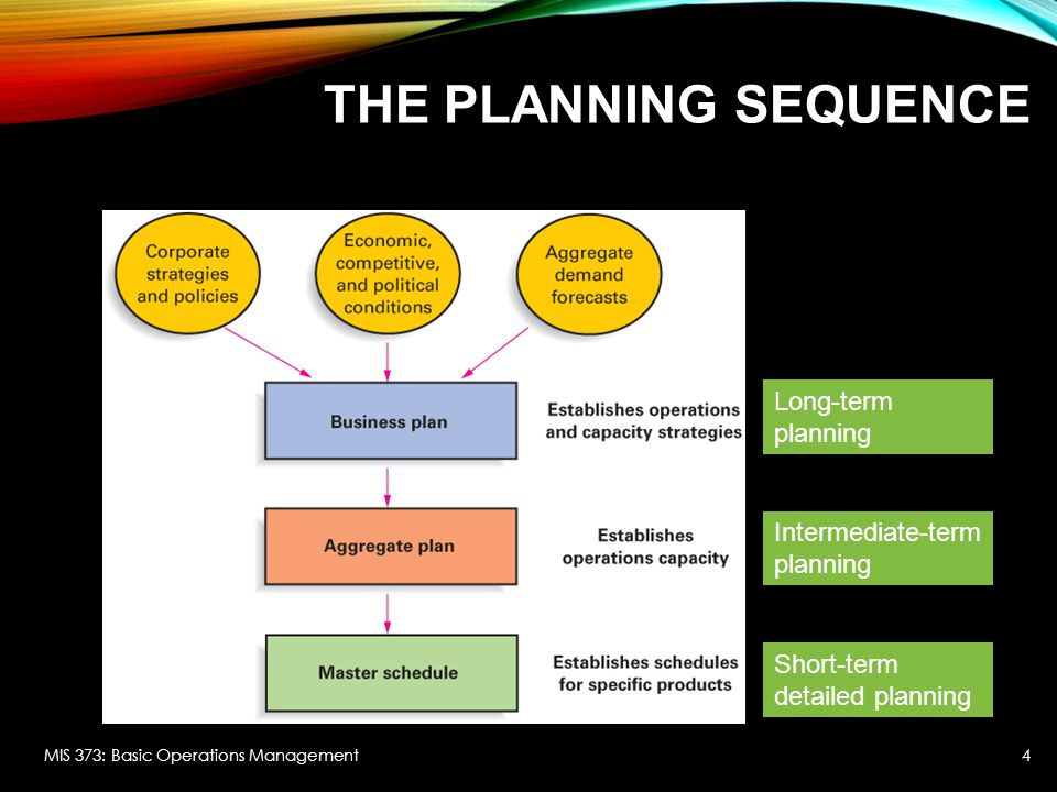 The Planning Sequence Long-term planning Intermediate-term planning