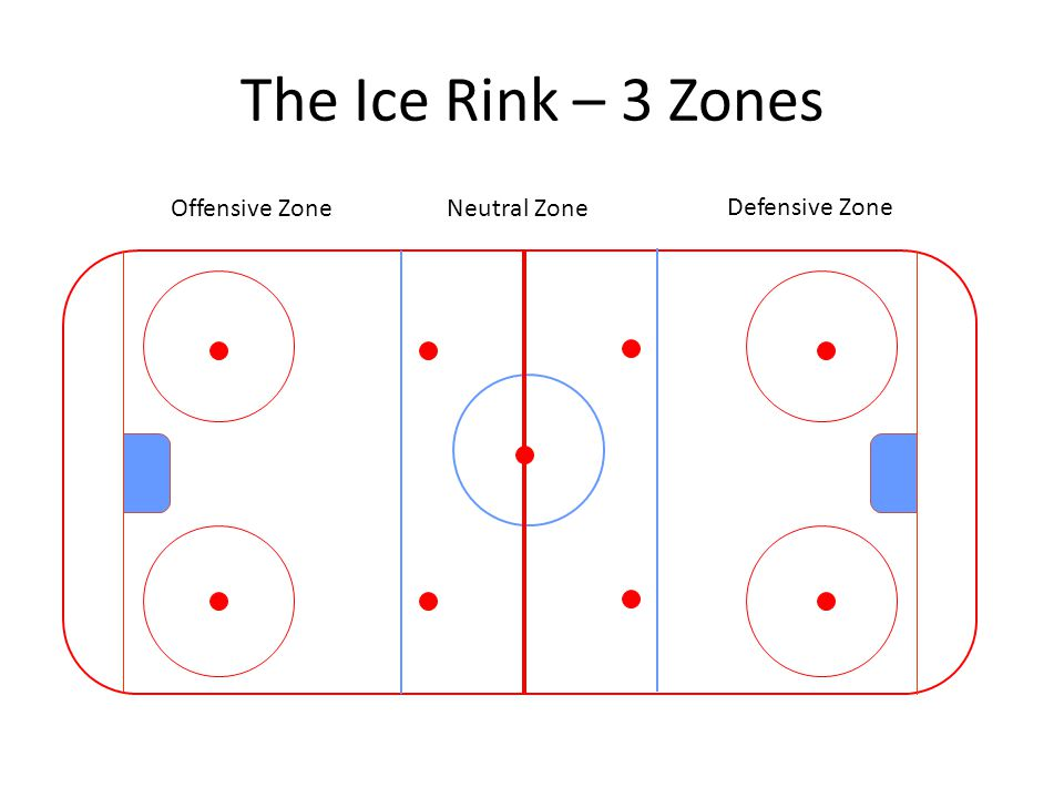 The Ice Rink – 3 Zones Offensive Zone Neutral Zone Defensive Zone