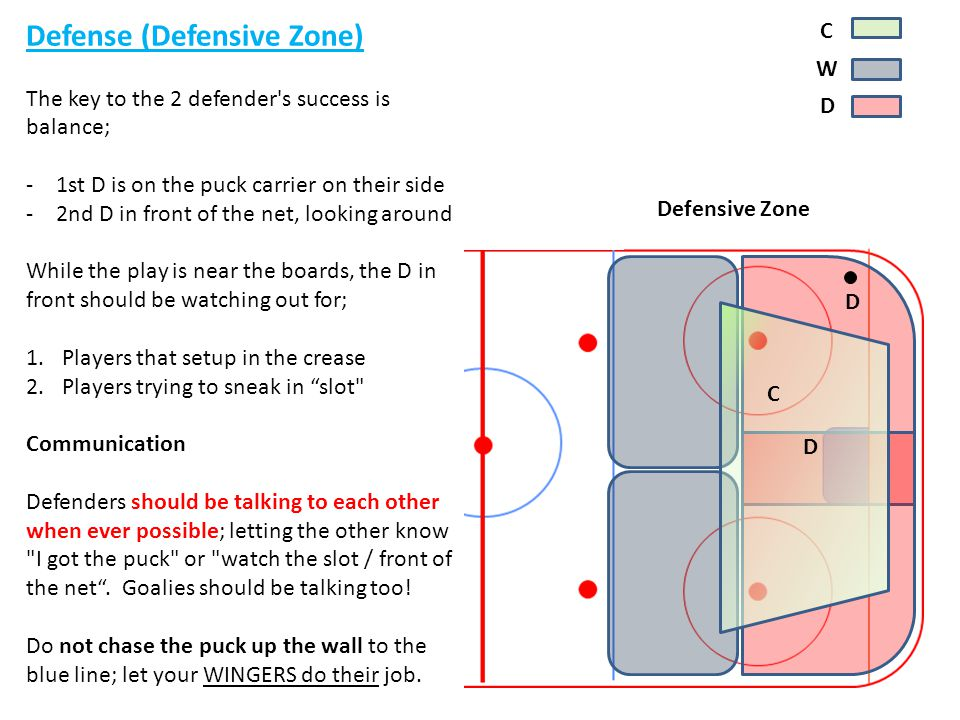 y Defense (Defensive Zone) C