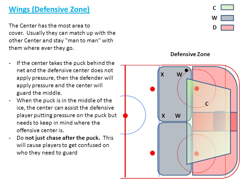 y Wings (Defensive Zone)