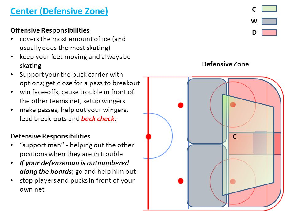 y Center (Defensive Zone) C Offensive Responsibilities W