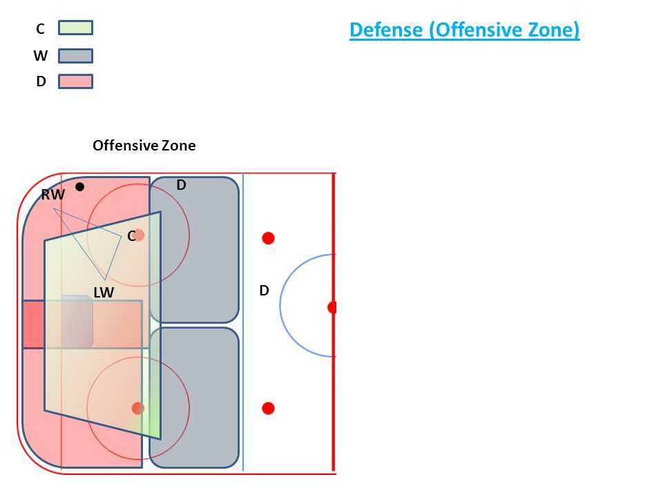 C Defense (Offensive Zone) W D Offensive Zone D RW C y LW D