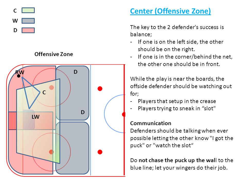 y Center (Offensive Zone) C