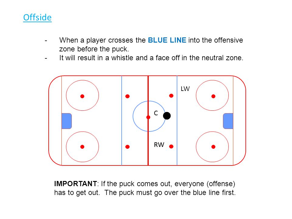 Offside When a player crosses the BLUE LINE into the offensive zone before the puck. It will result in a whistle and a face off in the neutral zone.