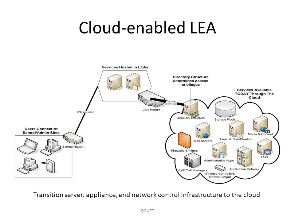 Cloud-enabled LEA