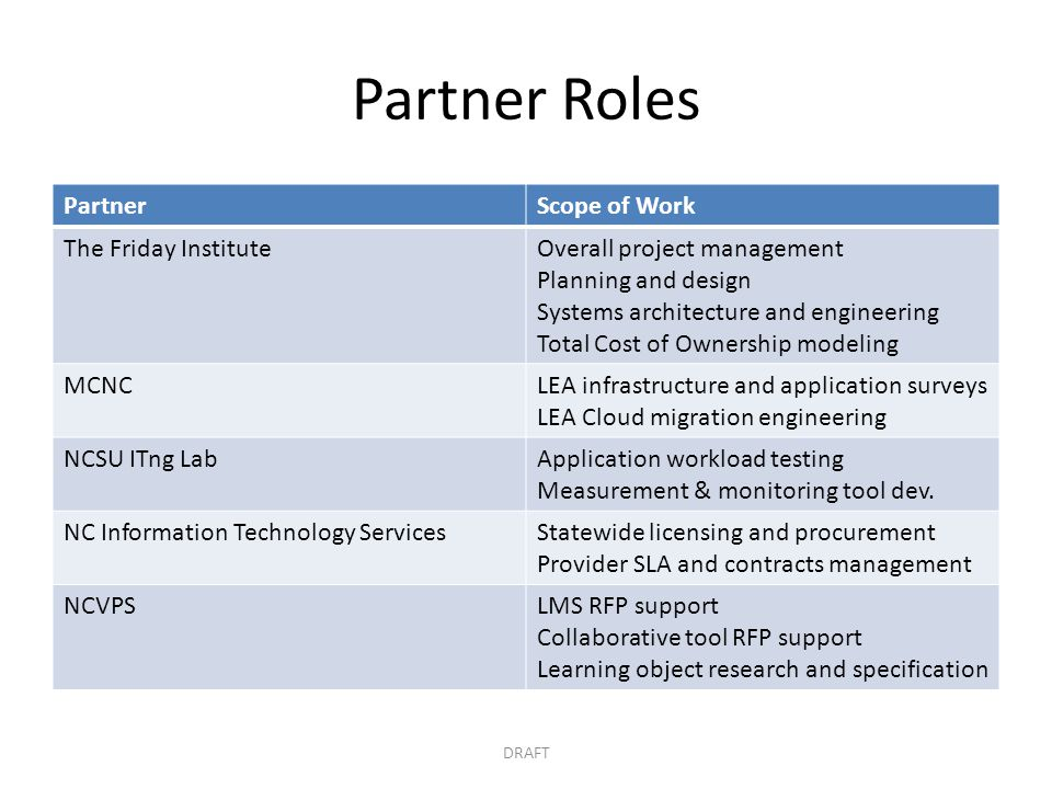 Partner Roles Partner Scope of Work The Friday Institute