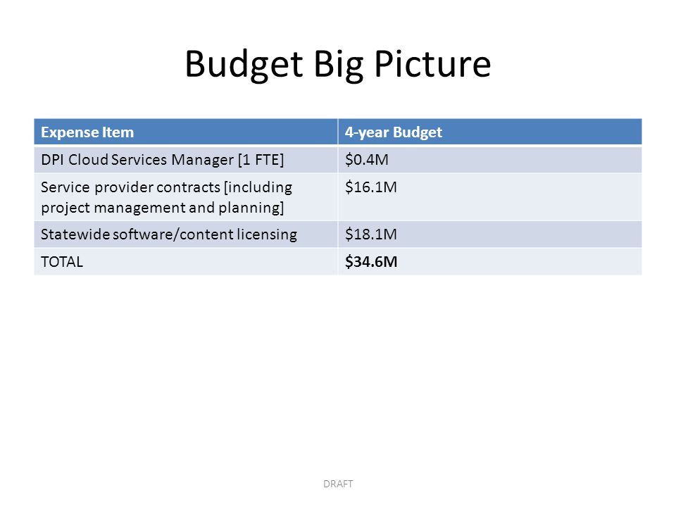 Budget Big Picture Expense Item 4-year Budget