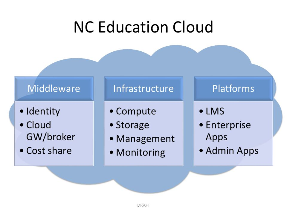 NC Education Cloud Middleware Identity Cloud GW/broker Cost share
