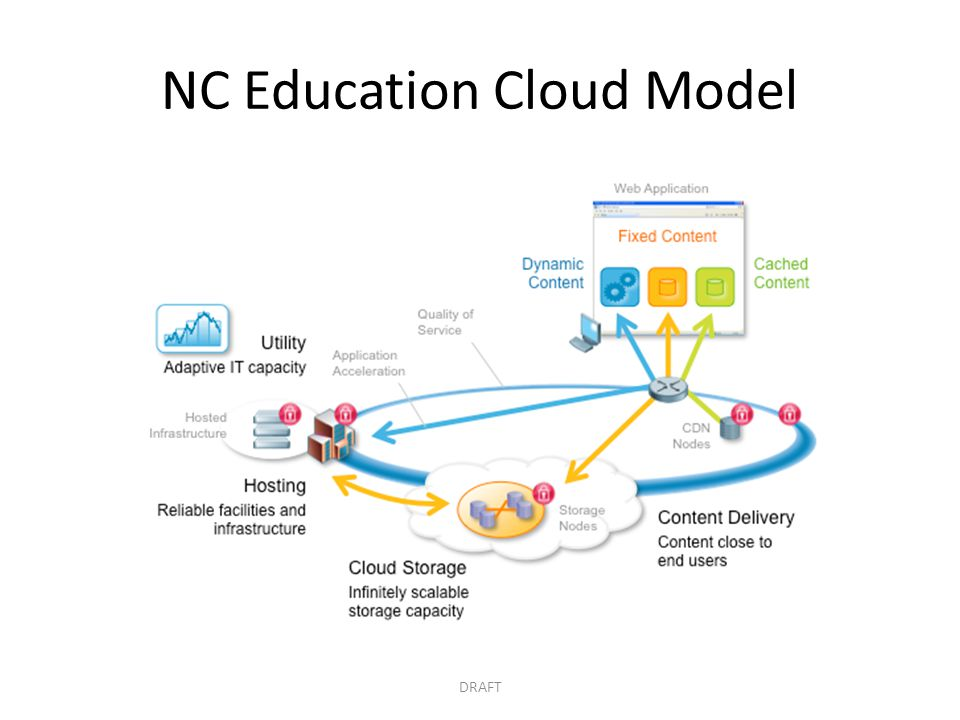 NC Education Cloud Model