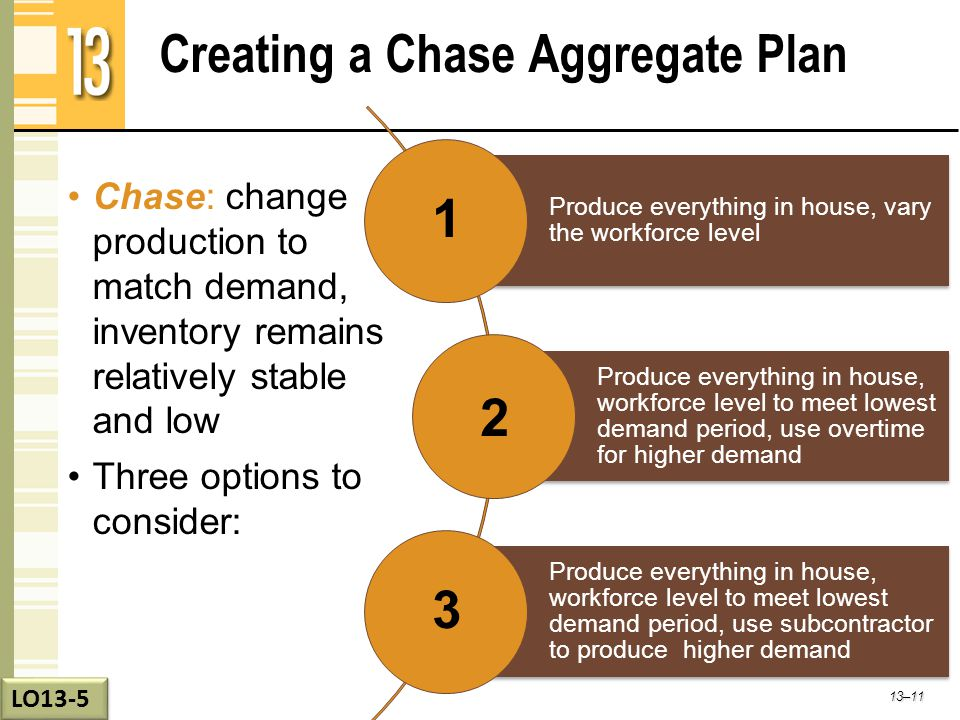 Creating a Chase Aggregate Plan