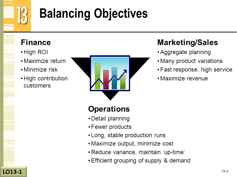 Balancing Objectives Finance Marketing/Sales Operations LO13-1