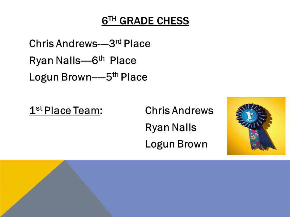 6th grade chess Chris Andrews----3rd Place Ryan Nalls----6th Place Logun Brown-----5th Place 1st Place Team: Chris Andrews Ryan Nalls Logun Brown
