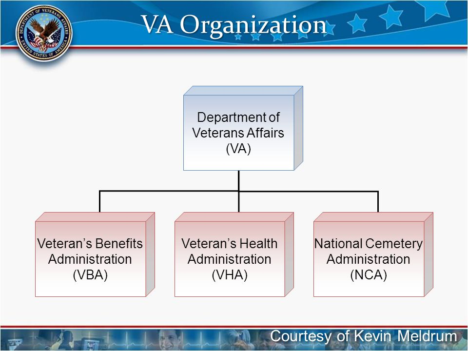 VA Organization Courtesy of Kevin Meldrum Department of