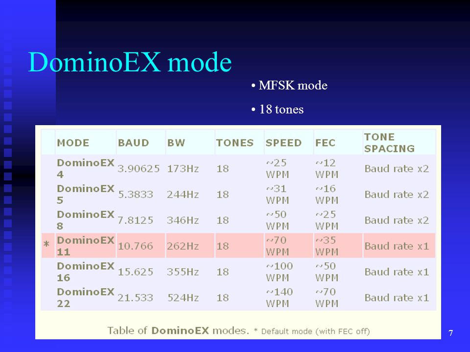 DominoEX mode MFSK mode 18 tones