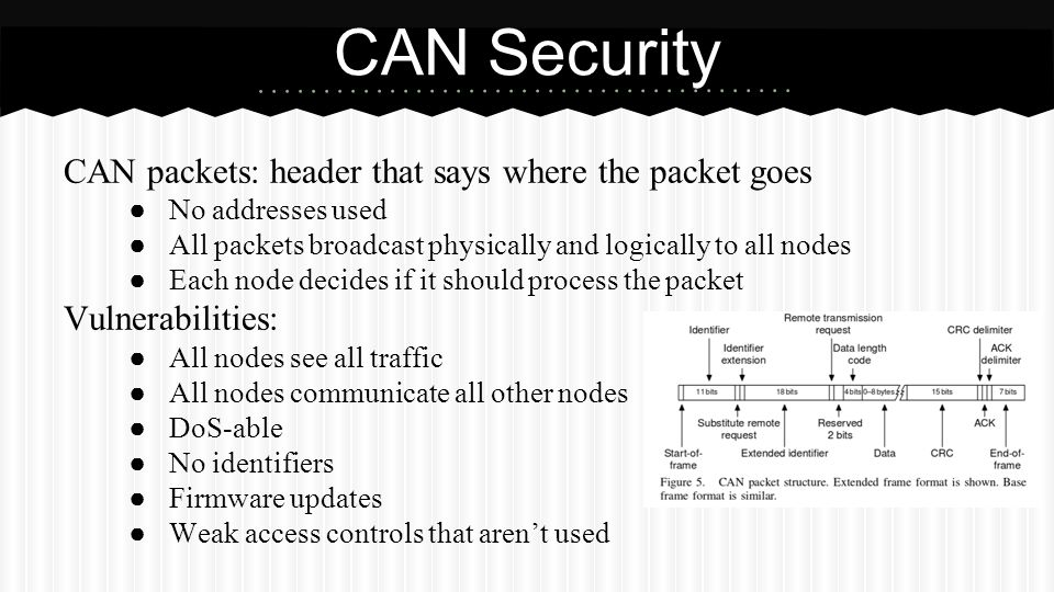 CAN Security CAN packets: header that says where the packet goes