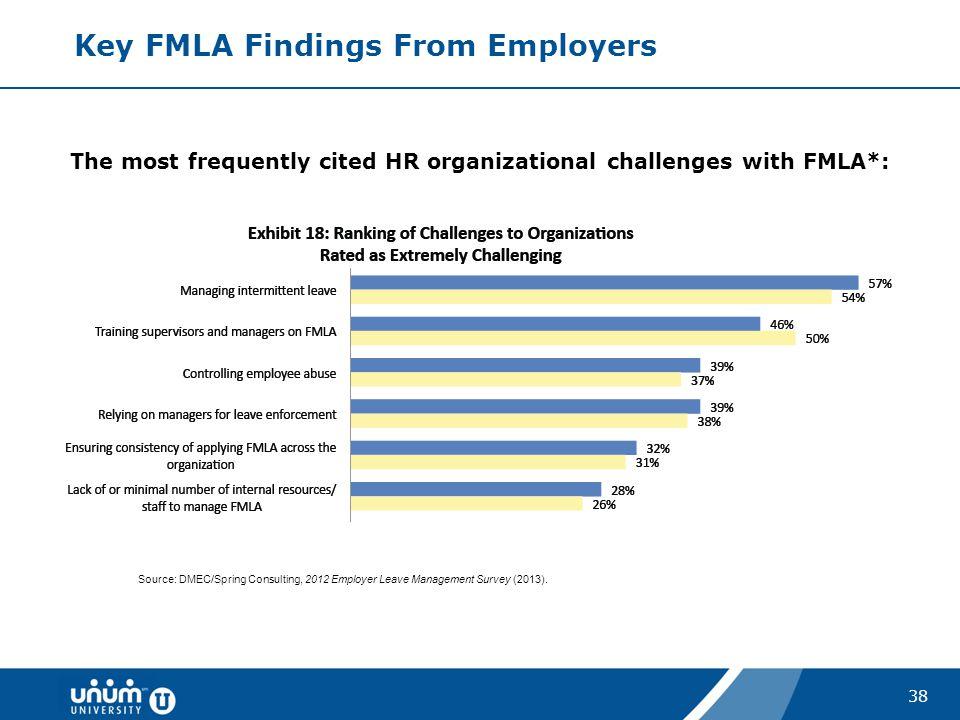 Key FMLA Findings From Employers