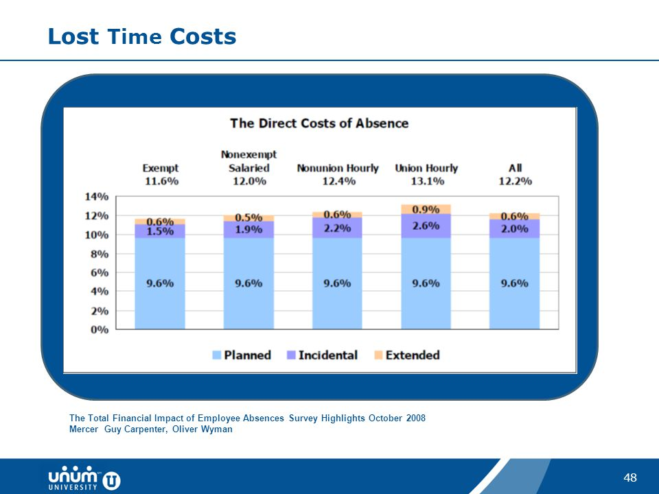 Lost Time Costs The Total Financial Impact of Employee Absences Survey Highlights October 2008.