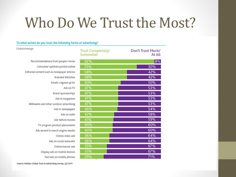 Who Do We Trust the Most