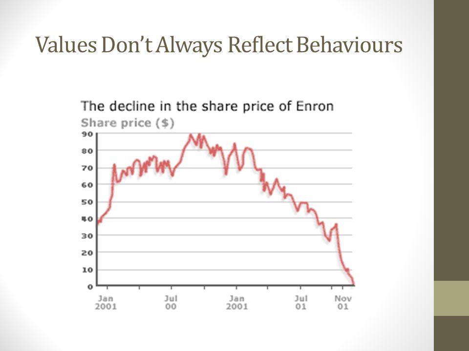 Values Don't Always Reflect Behaviours