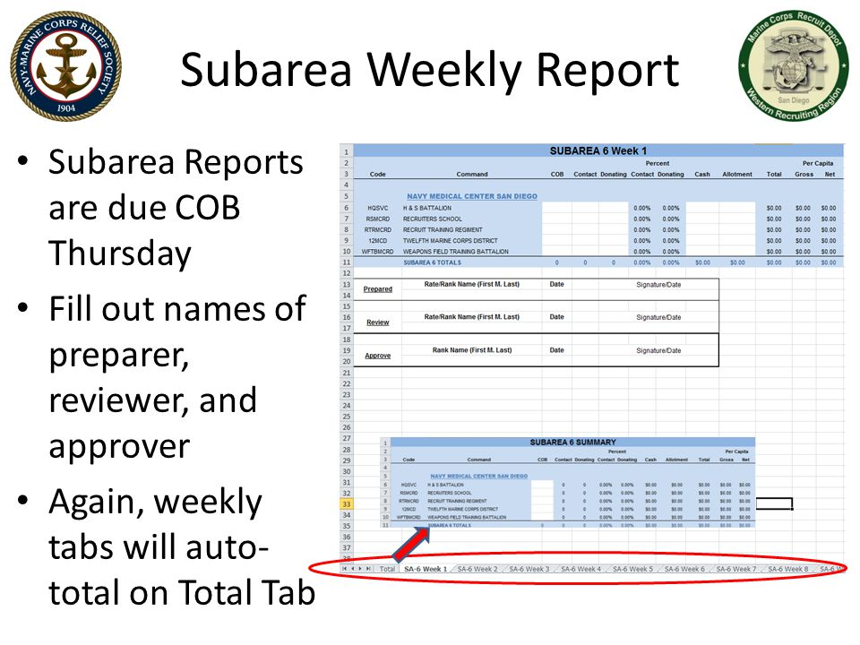 Subarea Weekly Report Subarea Reports are due COB Thursday