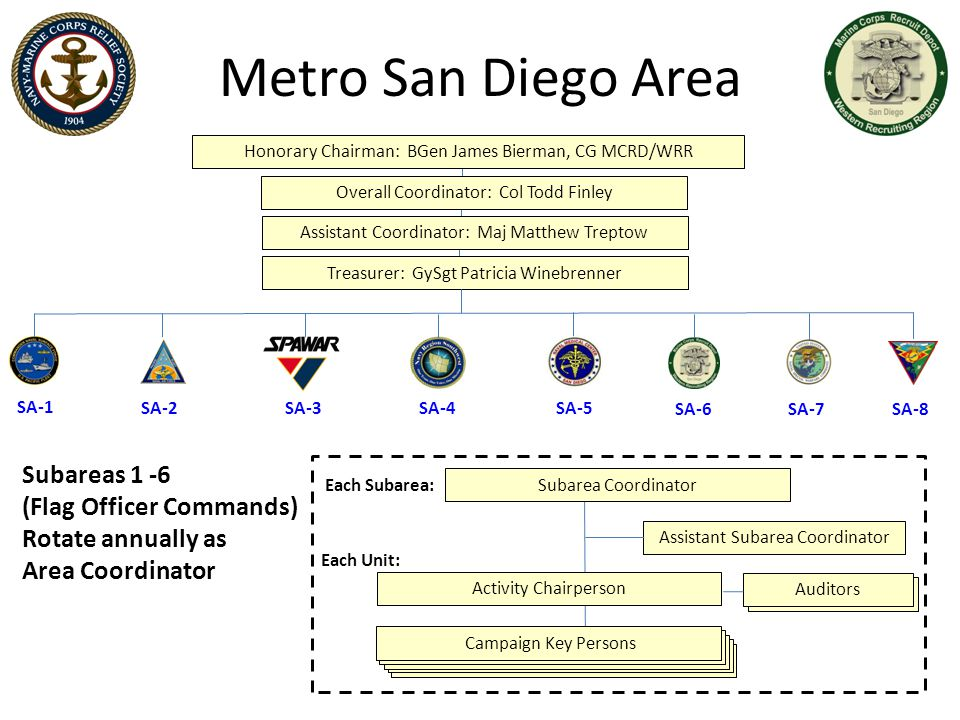 Metro San Diego Area Honorary Chairman: BGen James Bierman, CG MCRD/WRR. Overall Coordinator: Col Todd Finley.