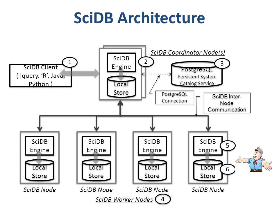 SciDB Architecture SciDB Coordinator Node(s) 1 2 3 SciDB Client