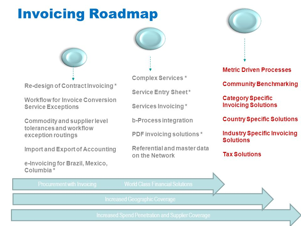 Invoicing Roadmap Metric Driven Processes Community Benchmarking