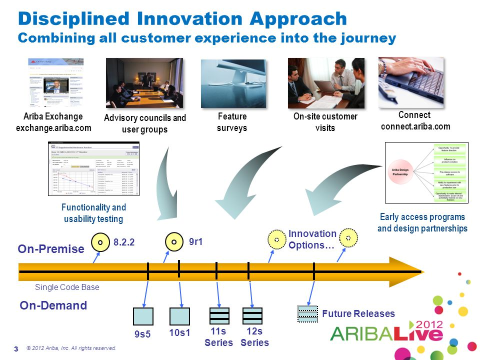 Disciplined Innovation Approach Combining all customer experience into the journey