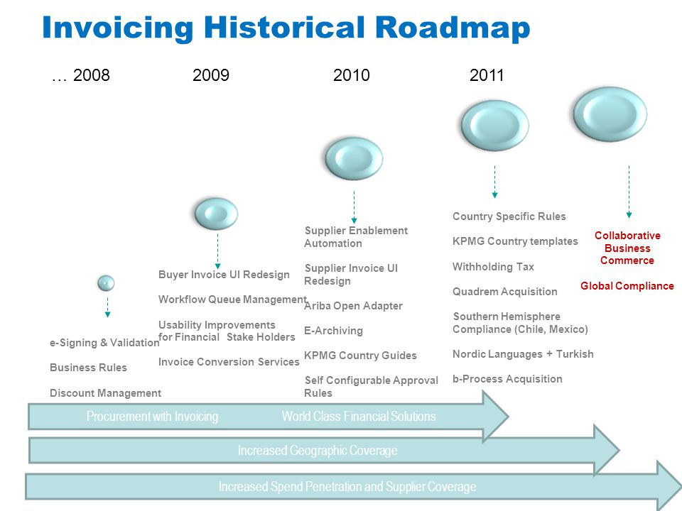 Invoicing Historical Roadmap