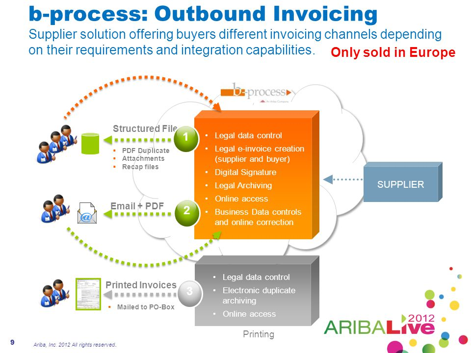 b-process: Outbound Invoicing Supplier solution offering buyers different invoicing channels depending on their requirements and integration capabilities.