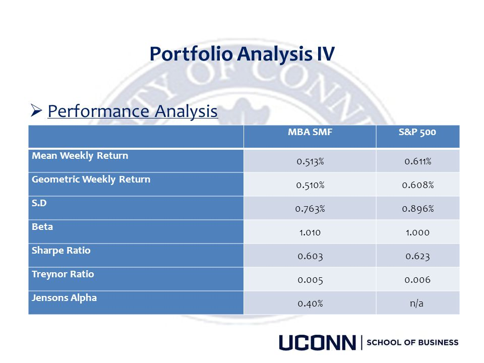 Portfolio Analysis IV Performance Analysis MBA SMF S&P 500