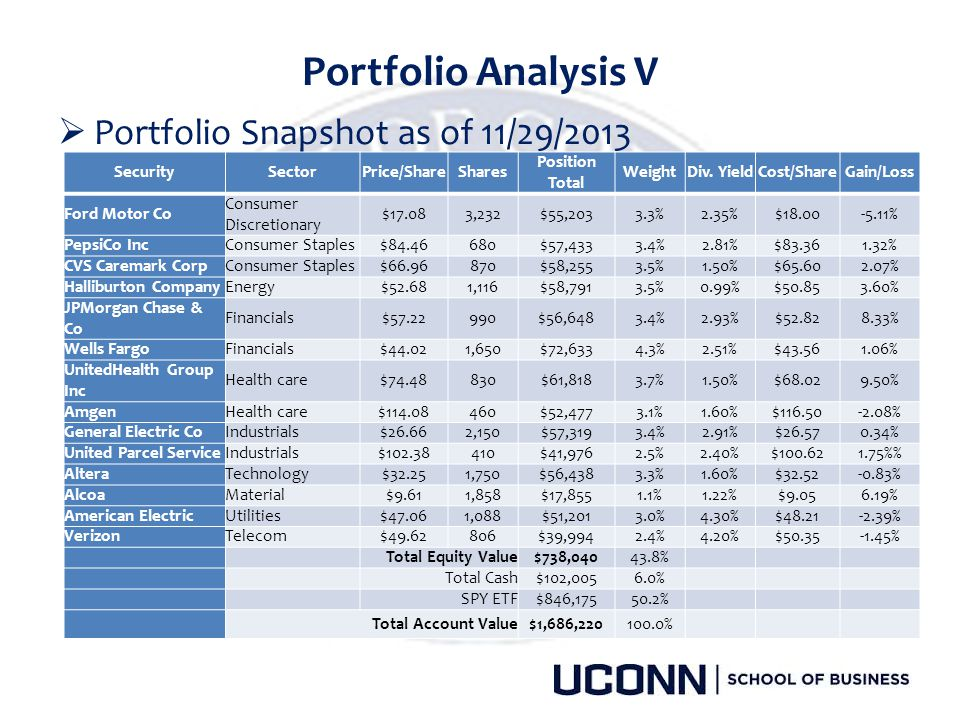 Portfolio Analysis V Portfolio Snapshot as of 11/29/2013 Security
