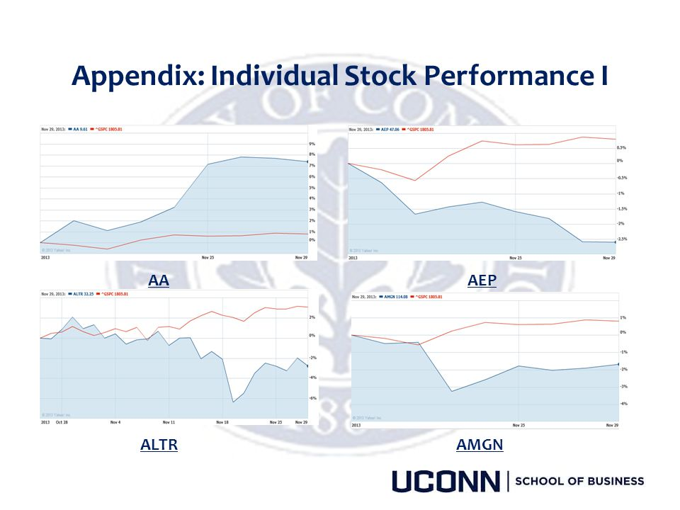 Appendix: Individual Stock Performance I