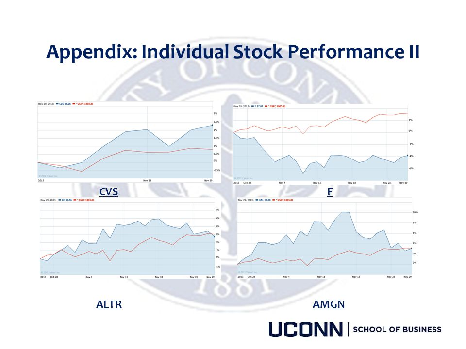 Appendix: Individual Stock Performance II