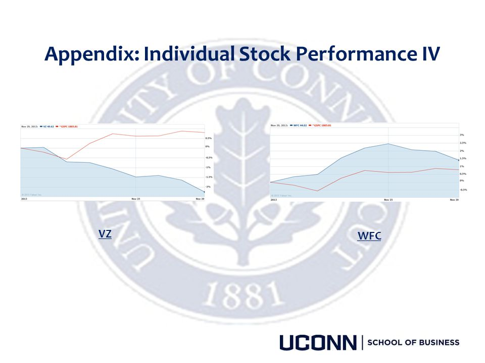 Appendix: Individual Stock Performance IV