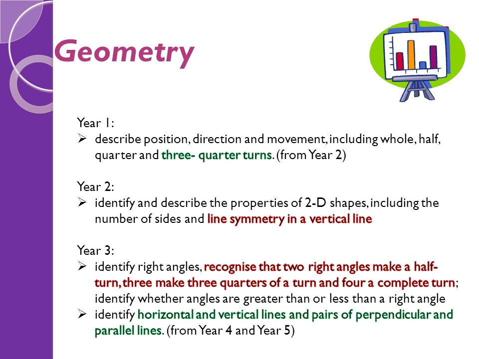 Geometry Year 1: describe position, direction and movement, including whole, half, quarter and three- quarter turns. (from Year 2)